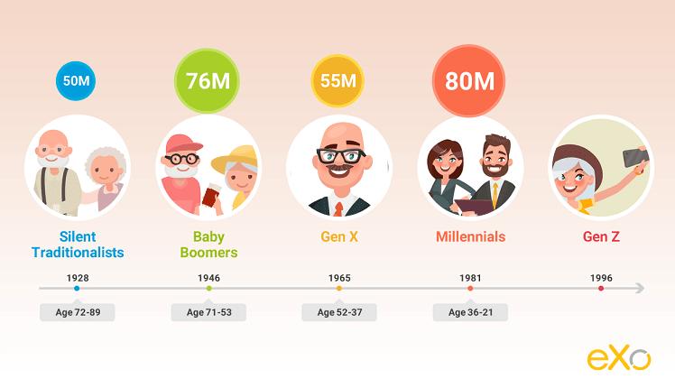 generational breakdown